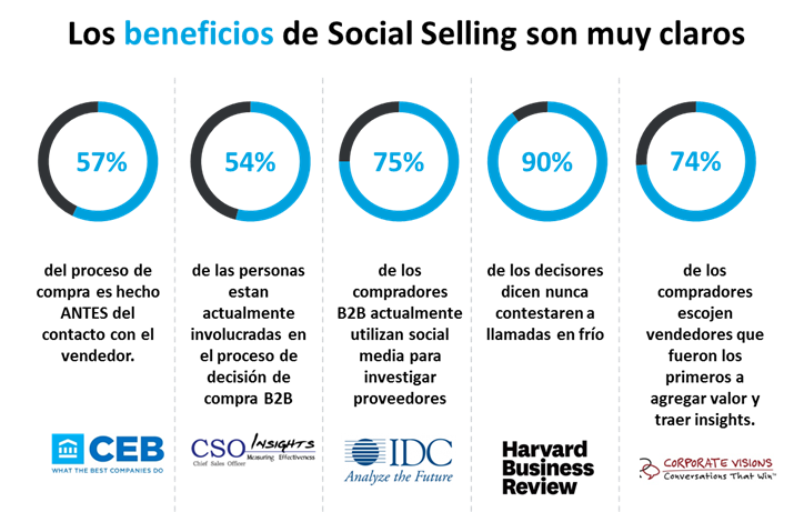 social selling beneficios